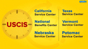 All About USCIS Processing Times.