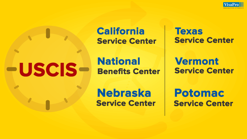 USCIS Texas Service Center Processing Times
