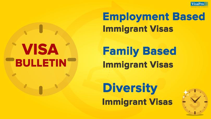 US Visa Bulletin - Family Based Immigrant Visas