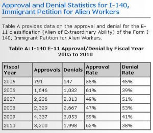 I-140 E-11 Approval/Denial By Fiscal Year 2005 To 2010.