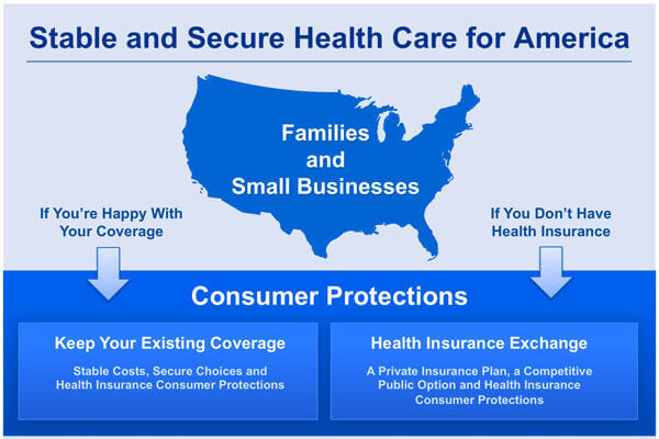 Obama's Health Care Insurance Plan For Stable And Secure America.